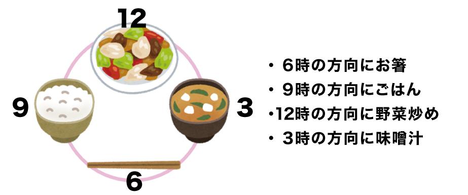 6時の方向にお箸、9時の方向にご飯、12時の方向に野菜炒め、3時の方向に味噌汁。
